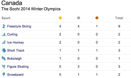 The Sochi  Winter Olympics Team Canada Medal Count